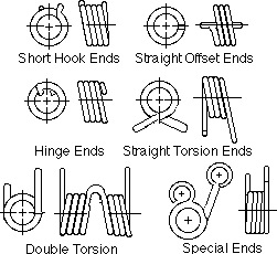 Types of Torsion Springs